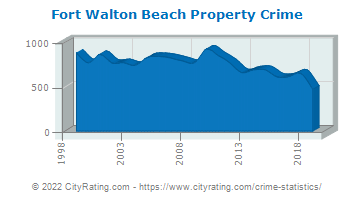 Fort Walton Beach Property Crime