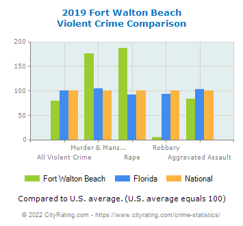Fort Walton Beach Violent Crime vs. State and National Comparison
