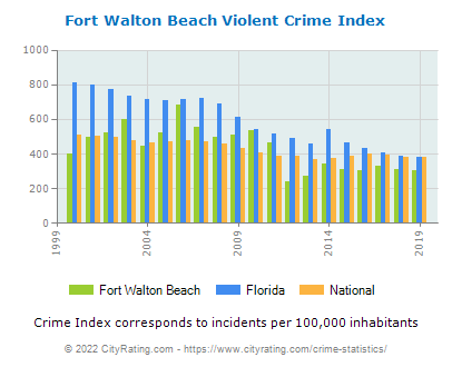 Fort Walton Beach Violent Crime vs. State and National Per Capita