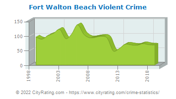 Fort Walton Beach Violent Crime