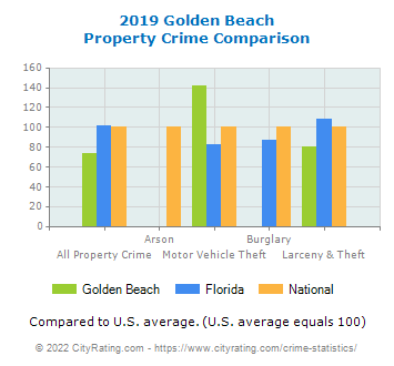 Golden Beach Property Crime vs. State and National Comparison
