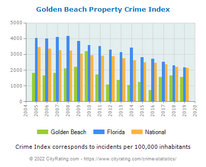 Golden Beach Property Crime vs. State and National Per Capita