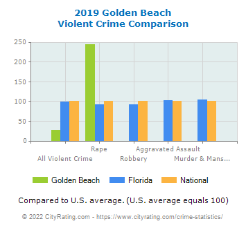 Golden Beach Violent Crime vs. State and National Comparison
