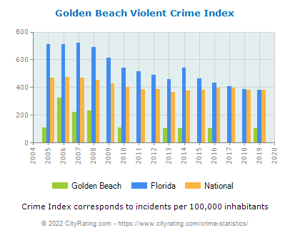 Golden Beach Violent Crime vs. State and National Per Capita