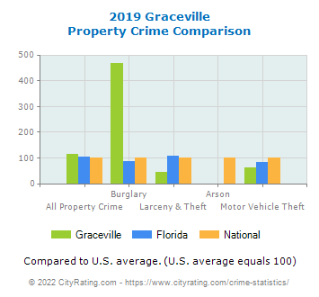 Graceville Property Crime vs. State and National Comparison