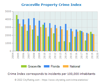 Graceville Property Crime vs. State and National Per Capita