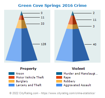 Green Cove Springs Crime 2016