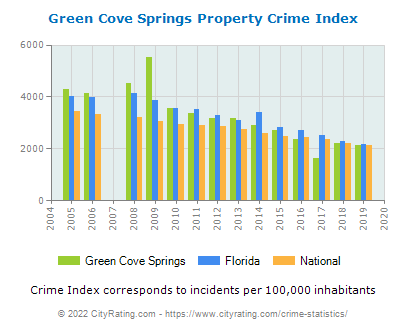 Green Cove Springs Property Crime vs. State and National Per Capita