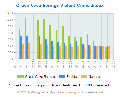 Green Cove Springs Violent Crime vs. State and National Per Capita