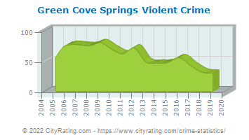 Green Cove Springs Violent Crime