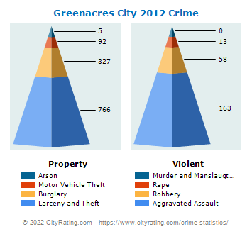 Greenacres City Crime 2012