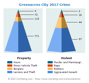 Greenacres City Crime 2017