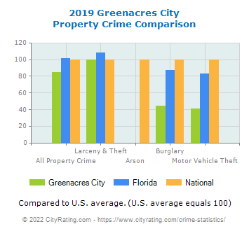 Greenacres City Property Crime vs. State and National Comparison