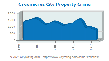 Greenacres City Property Crime