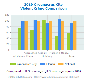 Greenacres City Violent Crime vs. State and National Comparison