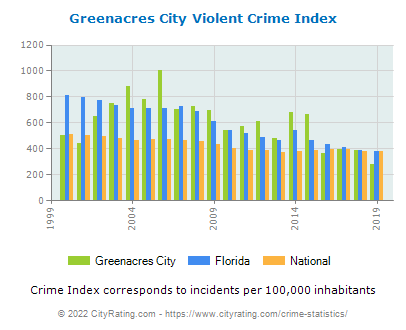 Greenacres City Violent Crime vs. State and National Per Capita