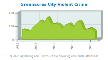 Greenacres City Violent Crime