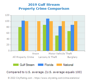 Gulf Stream Property Crime vs. State and National Comparison