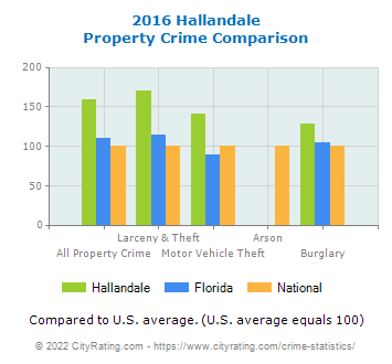 Hallandale Property Crime vs. State and National Comparison