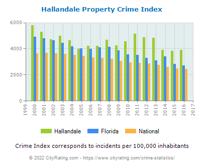 Hallandale Property Crime vs. State and National Per Capita