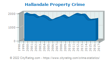 Hallandale Property Crime