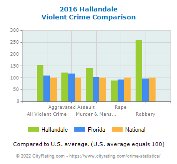 Hallandale Violent Crime vs. State and National Comparison