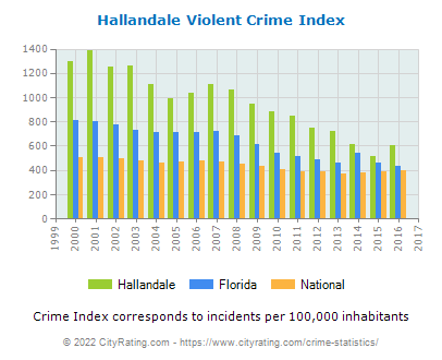 Hallandale Violent Crime vs. State and National Per Capita