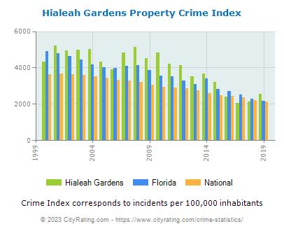 Hialeah Gardens Crime Statistics: Florida (FL) - CityRating.com
