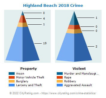 Highland Beach Crime 2018