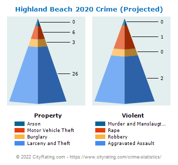 Highland Beach Crime 2020