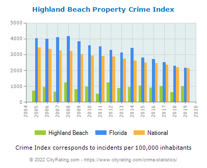 Highland Beach Property Crime vs. State and National Per Capita
