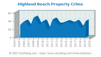 Highland Beach Property Crime