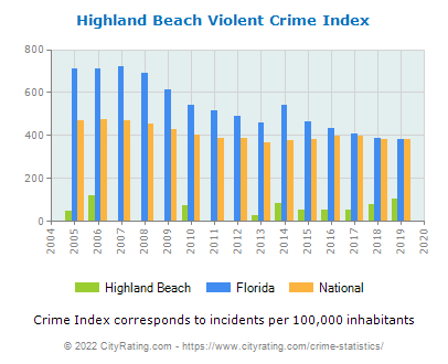 Highland Beach Violent Crime vs. State and National Per Capita