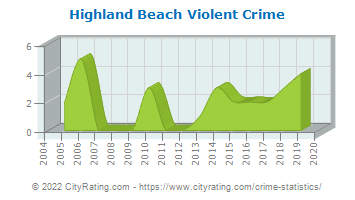 Highland Beach Violent Crime