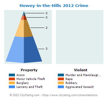 Howey-in-the-Hills Crime 2012