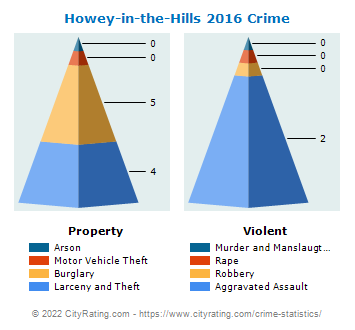 Howey-in-the-Hills Crime 2016