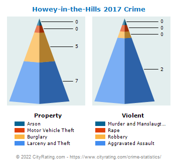 Howey-in-the-Hills Crime 2017