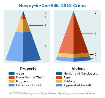 Howey-in-the-Hills Crime 2018
