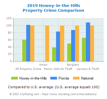 Howey-in-the-Hills Property Crime vs. State and National Comparison