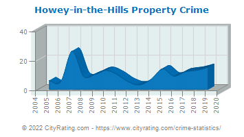 Howey-in-the-Hills Property Crime