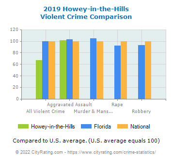Howey-in-the-Hills Violent Crime vs. State and National Comparison