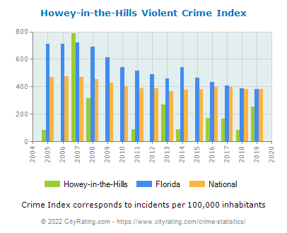 Howey-in-the-Hills Violent Crime vs. State and National Per Capita