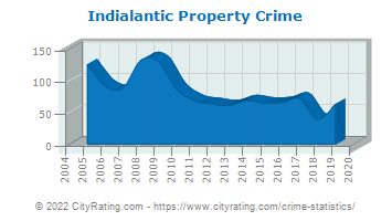 Indialantic Property Crime