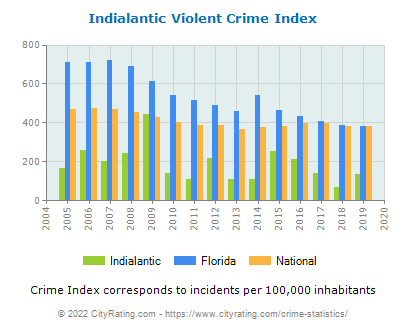 Indialantic Violent Crime vs. State and National Per Capita