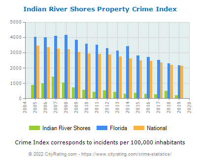 Indian River Shores Property Crime vs. State and National Per Capita