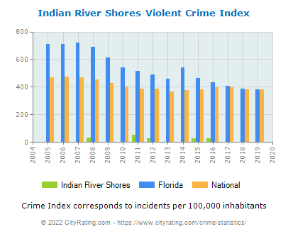 Indian River Shores Violent Crime vs. State and National Per Capita