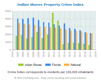 Indian Shores Property Crime vs. State and National Per Capita