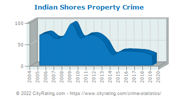 Indian Shores Property Crime