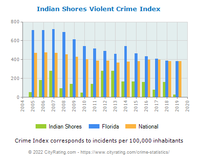 Indian Shores Violent Crime vs. State and National Per Capita