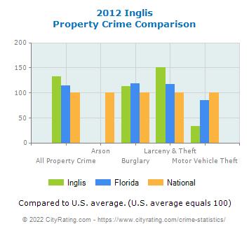 Inglis Property Crime vs. State and National Comparison